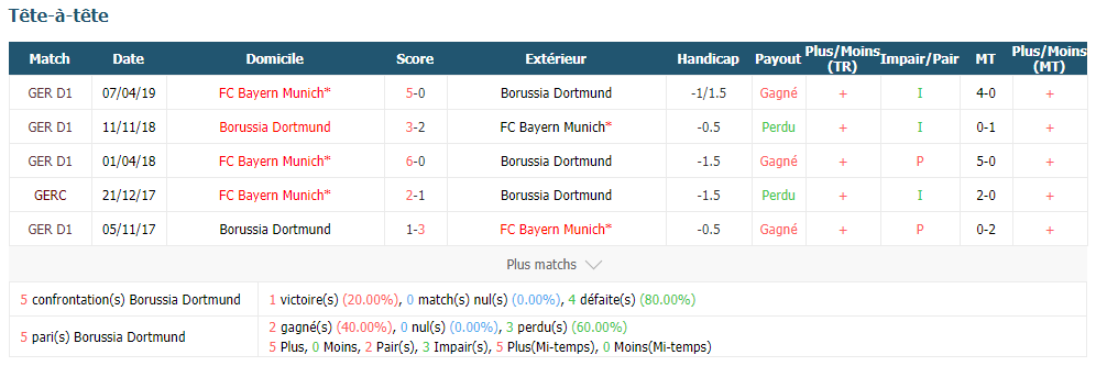 Bayern Munich Vs Borrussia Dortmund